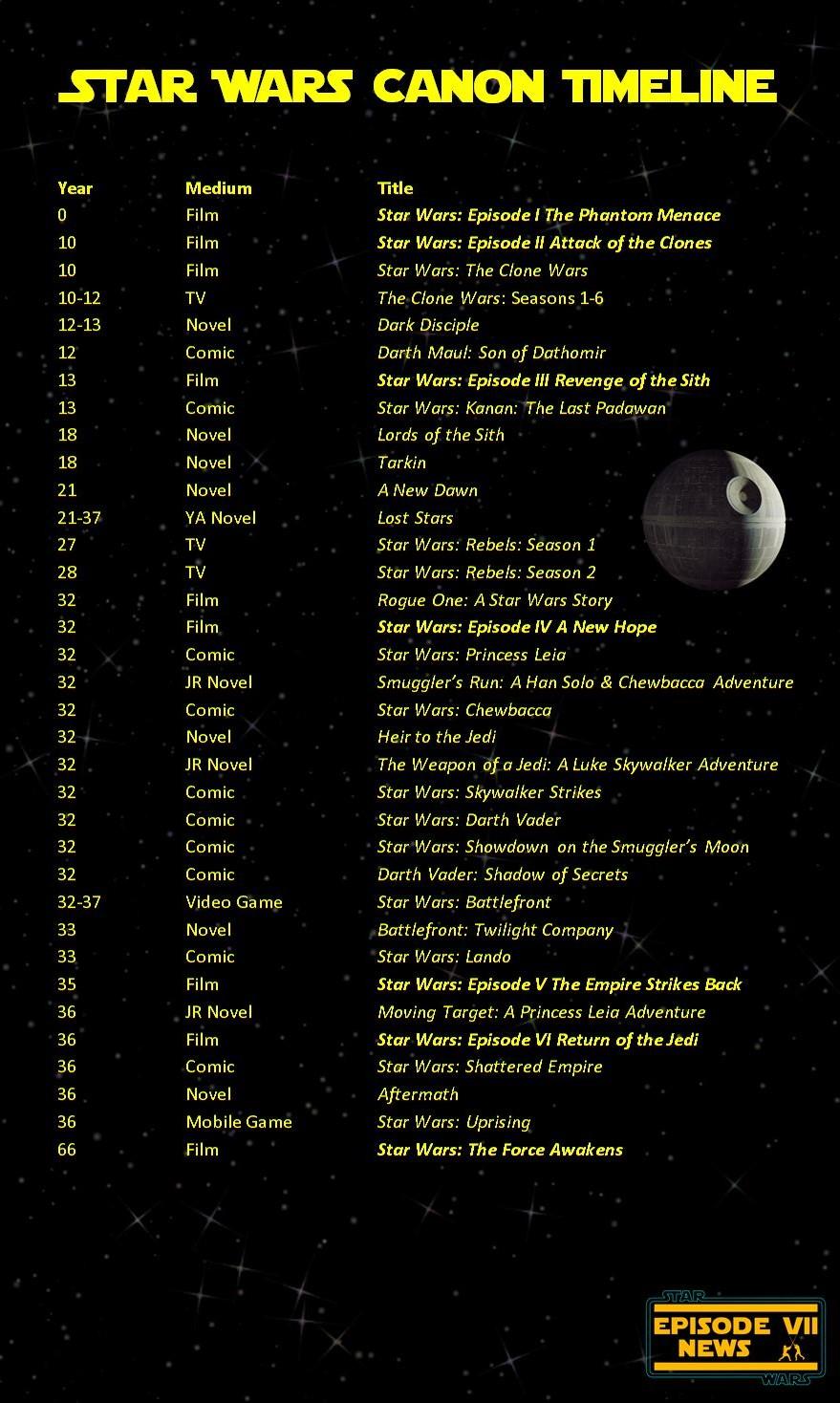 canon-timeline-star-wars